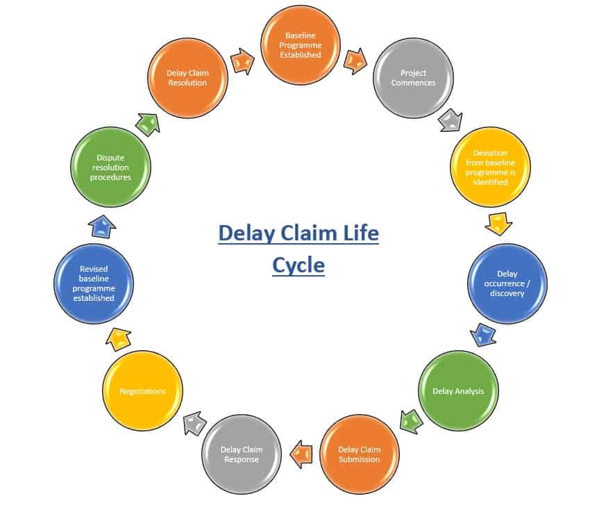 Delay Claim Life Cycle